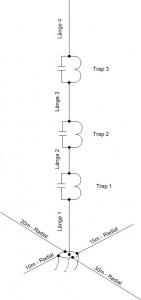 Vertikal-Multiband Antenne