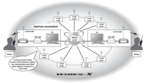 WIRES-X Vernetzung